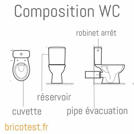 fuite wc