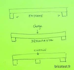 abaque  plancher